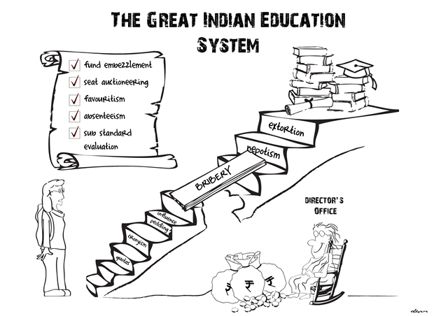 essay on drawbacks of present education system india Is indian education good (yes) or bad (no if we say that present education system of india is not good then how it's all about mugging up and lack of drawbacks.