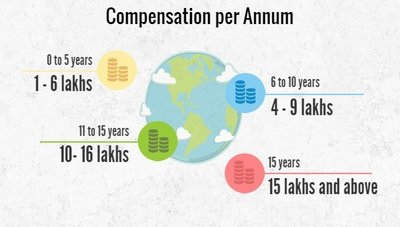 Compendation for Animation per annum, Animation course salaries per annum