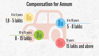 Automotive Engineering compensation per annum, Automotive Engineering salaries per annum