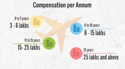 Aeronautical Engineering compensation per annum, Aeronautical Engineering salaries per annum