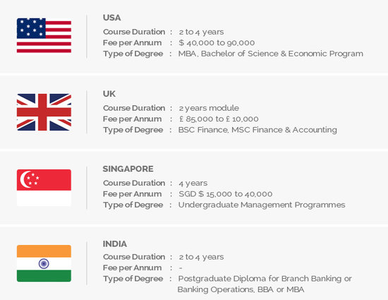 Banking and insurance course details, Banking and insurance top colleges, Top Banking and insurance colleges, Top Banking and insurance colleges in USA, Top Banking and insurance colleges in UK, Top Banking and insurance colleges in SINGAPORE, Top Banking and insurance colleges in INDIA