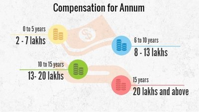 Banking and insurance compensation per annum, Banking and insurance salaries per annum