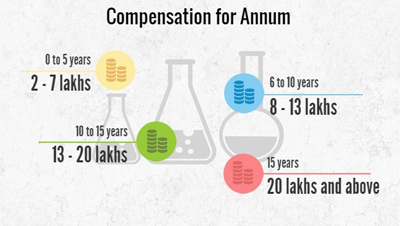 Chemical Engineering compensation per annum, Chemical Engineering salaries per annum