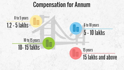 Civil Engineering compensation per annum, Civil Engineering salaries per annum